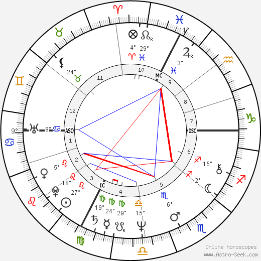 Patrick Juvet birth chart, biography, wikipedia 2018, 2019
