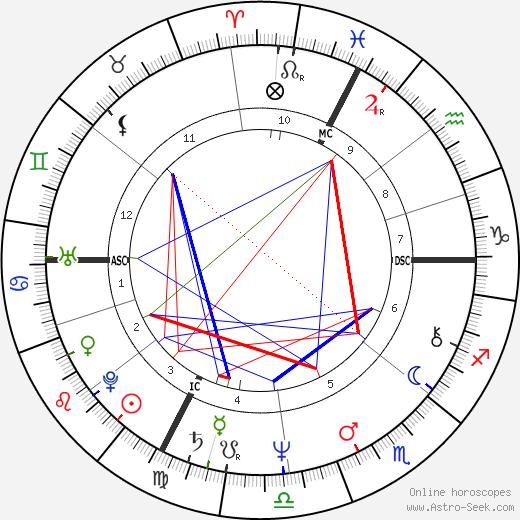 Patrick Juvet astro natal birth chart, Patrick Juvet horoscope, astrology
