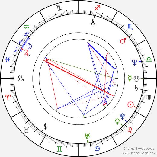 Pen Medina tema natale, oroscopo, Pen Medina oroscopi gratuiti, astrologia