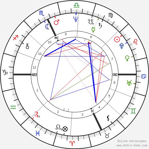 Peter Cardarelli день рождения гороскоп, Peter Cardarelli Натальная карта онлайн
