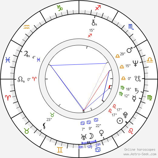 Rémy Girard birth chart, biography, wikipedia 2019, 2020