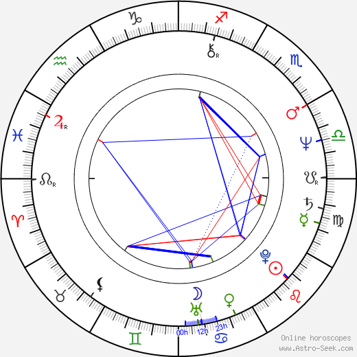 Rémy Girard astro natal birth chart, Rémy Girard horoscope, astrology