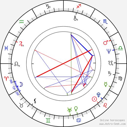 Roch Siemianowski birth chart, Roch Siemianowski astro natal horoscope, astrology