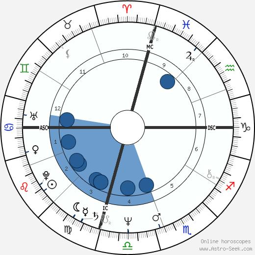 Sam Cunningham wikipedia, horoscope, astrology, instagram