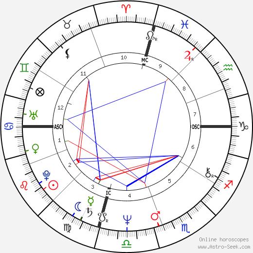 Sam Cunningham день рождения гороскоп, Sam Cunningham Натальная карта онлайн