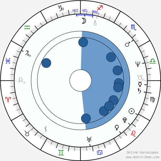 Scooter Libby wikipedia, horoscope, astrology, instagram