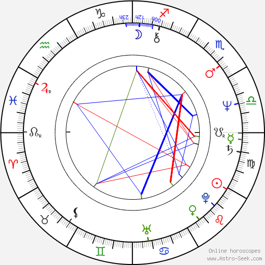 Scooter Libby birth chart, Scooter Libby astro natal horoscope, astrology