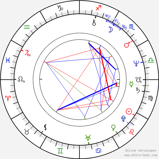 Skip O'Brien birth chart, Skip O'Brien astro natal horoscope, astrology