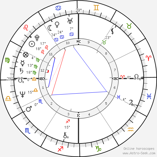 Steve Wozniak birth chart, biography, wikipedia 2017, 2018