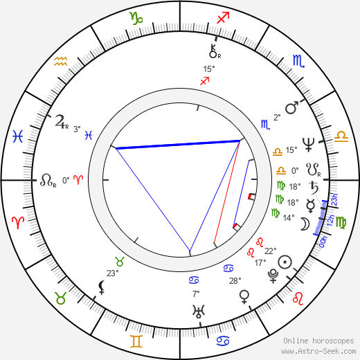 Tess Harper birth chart, biography, wikipedia 2020, 2021