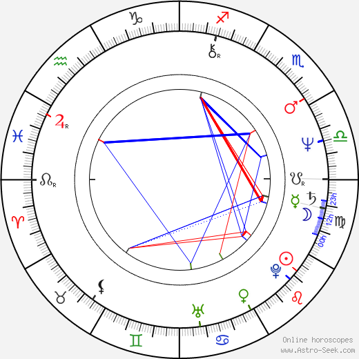 Tess Harper birth chart, Tess Harper astro natal horoscope, astrology