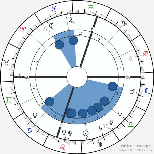Tony Martin Jr. wikipedia, horoscope, astrology, instagram