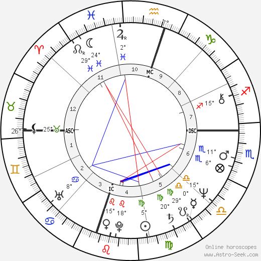 Tony Martin Jr. birth chart, biography, wikipedia 2019, 2020