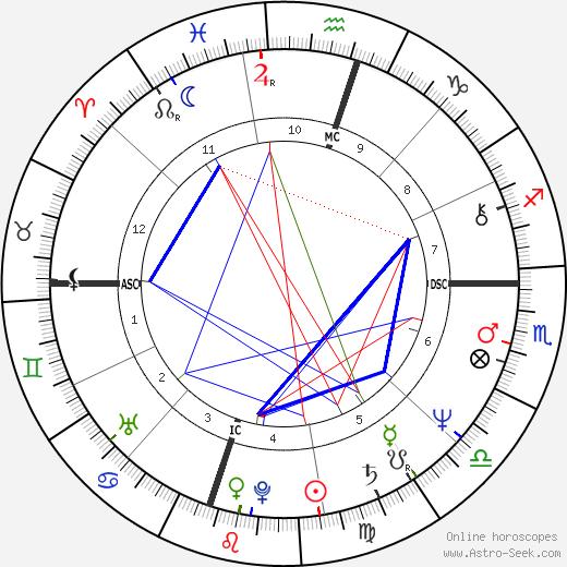 Tony Martin Jr. birth chart, Tony Martin Jr. astro natal horoscope, astrology