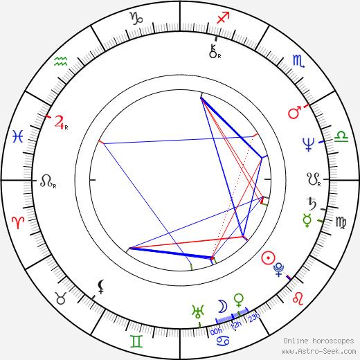 Zora Kerova birth chart, Zora Kerova astro natal horoscope, astrology