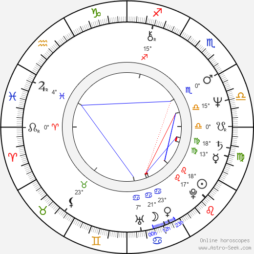 Zora Ulla Keslerová birth chart, biography, wikipedia 2019, 2020