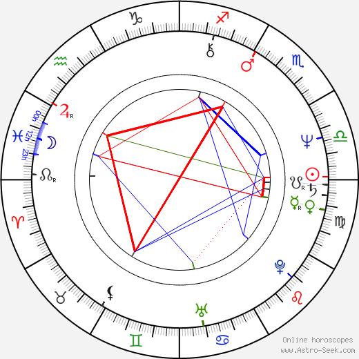 Alan Colmes astro natal birth chart, Alan Colmes horoscope, astrology