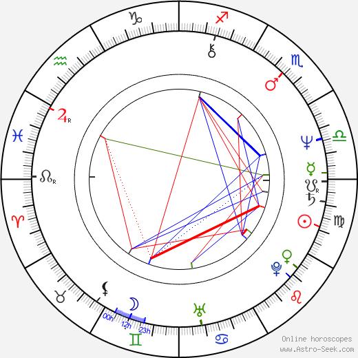 Aleksandar Bercek astro natal birth chart, Aleksandar Bercek horoscope, astrology