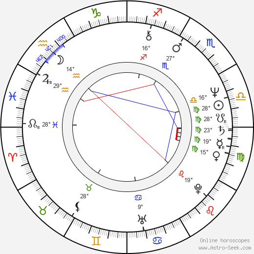 Alexandra Záborská birth chart, biography, wikipedia 2019, 2020