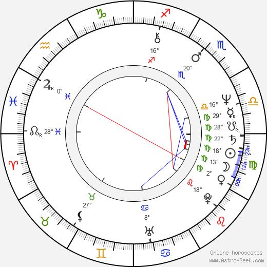 Amy Madigan tema natale, biography, Biografia da Wikipedia 2020, 2021