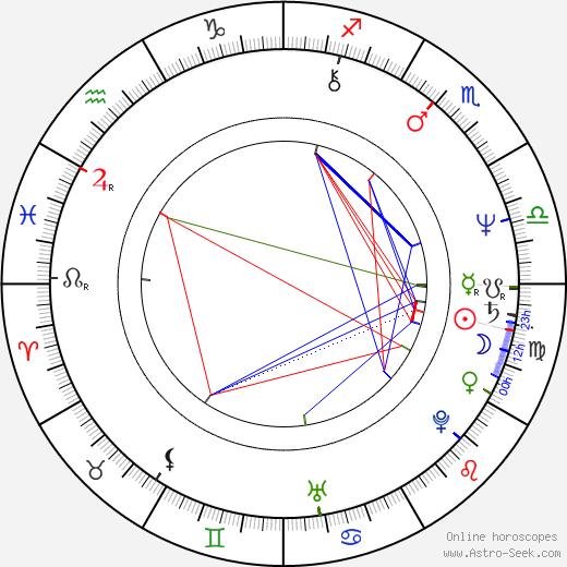 Amy Madigan tema natale, oroscopo, Amy Madigan oroscopi gratuiti, astrologia