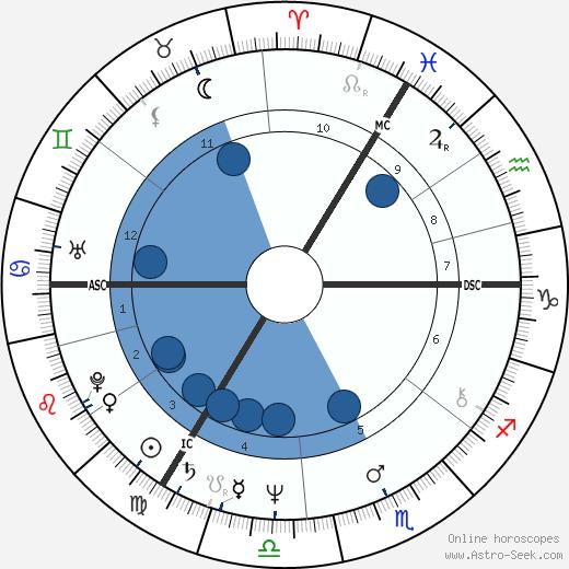 Andrei Ziemski wikipedia, horoscope, astrology, instagram