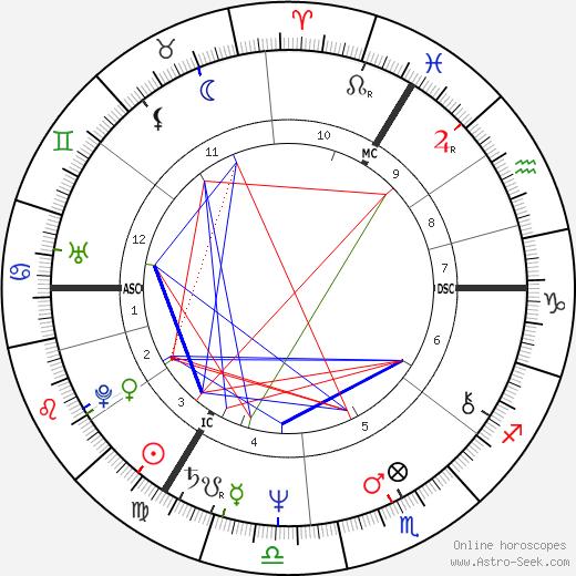 Andrei Ziemski день рождения гороскоп, Andrei Ziemski Натальная карта онлайн