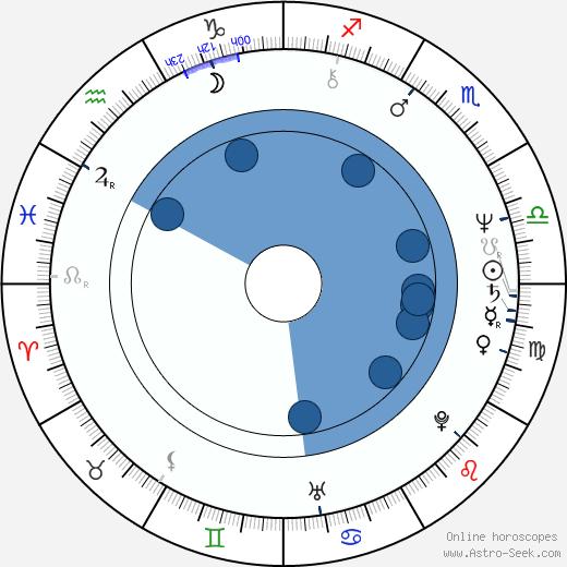 Angela Mao wikipedia, horoscope, astrology, instagram