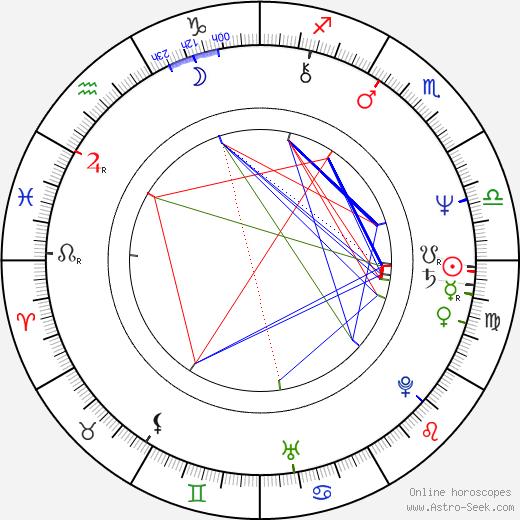 Angela Mao birth chart, Angela Mao astro natal horoscope, astrology