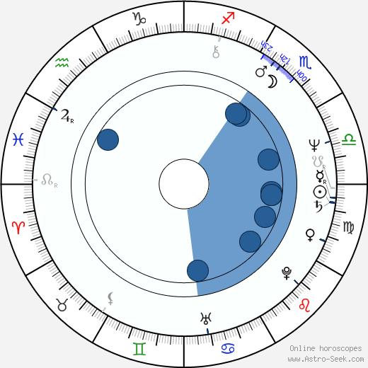 Bernadette Vergnaud wikipedia, horoscope, astrology, instagram