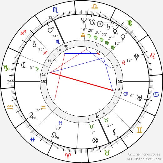 Buddy Schultz birth chart, biography, wikipedia 2019, 2020
