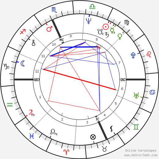 Buddy Schultz astro natal birth chart, Buddy Schultz horoscope, astrology