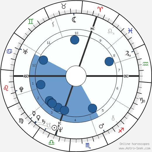 Christian Vigouroux wikipedia, horoscope, astrology, instagram