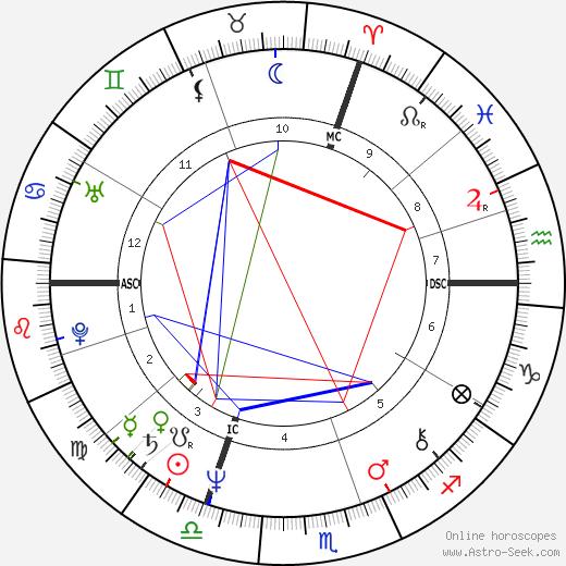 Christian Vigouroux tema natale, oroscopo, Christian Vigouroux oroscopi gratuiti, astrologia