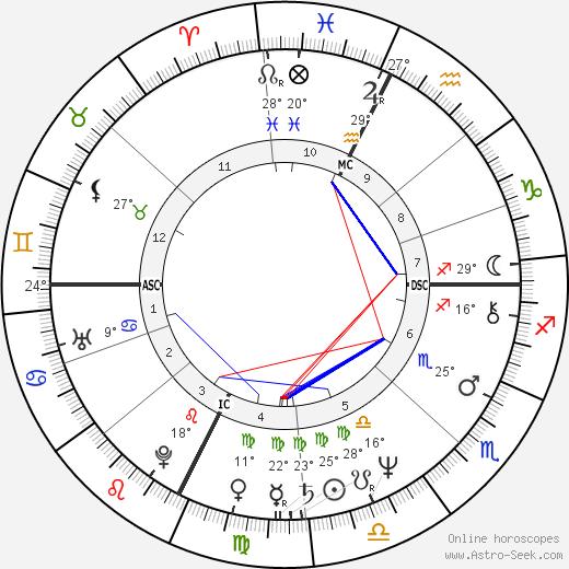 Daryl Sittler birth chart, biography, wikipedia 2018, 2019