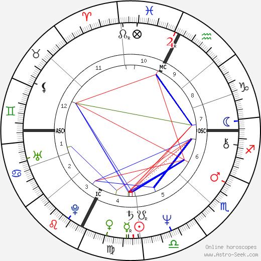 Daryl Sittler astro natal birth chart, Daryl Sittler horoscope, astrology