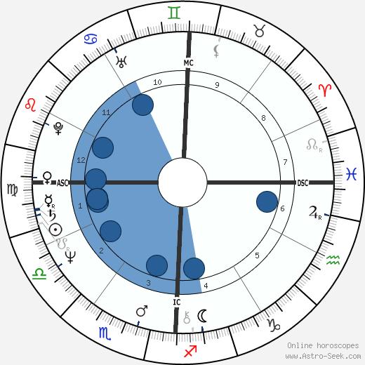David Hinds wikipedia, horoscope, astrology, instagram