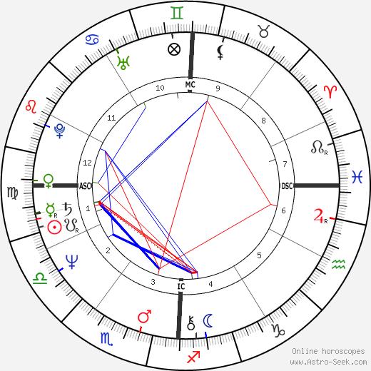 David Hinds tema natale, oroscopo, David Hinds oroscopi gratuiti, astrologia