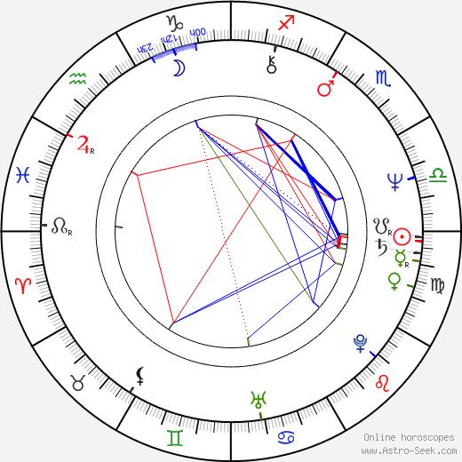 Detlev Peukert birth chart, Detlev Peukert astro natal horoscope, astrology