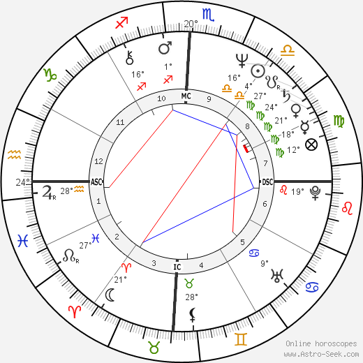 Edison Saraiva birth chart, biography, wikipedia 2019, 2020