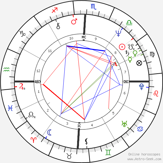 Edison Saraiva astro natal birth chart, Edison Saraiva horoscope, astrology