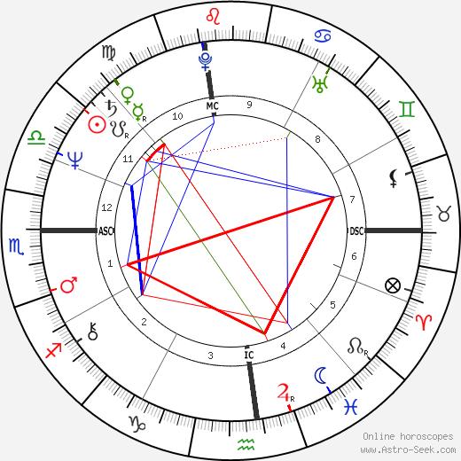 Elaine Defico astro natal birth chart, Elaine Defico horoscope, astrology