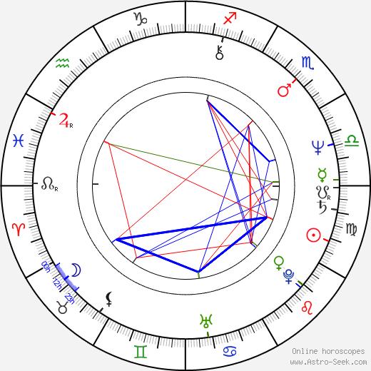 Emilio Ebergenyi astro natal birth chart, Emilio Ebergenyi horoscope, astrology
