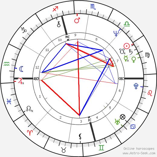 Giovanni Farina день рождения гороскоп, Giovanni Farina Натальная карта онлайн