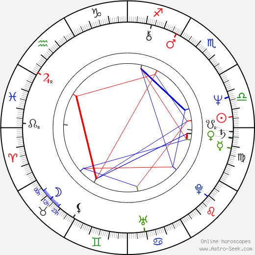 Hans Martin Stier birth chart, Hans Martin Stier astro natal horoscope, astrology