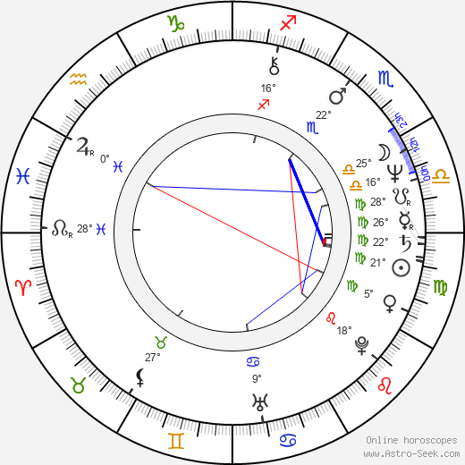 Howard Deutch birth chart, biography, wikipedia 2020, 2021