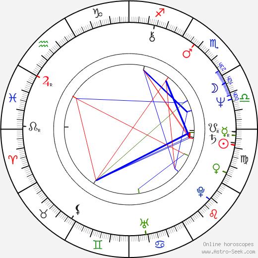Howard Deutch birth chart, Howard Deutch astro natal horoscope, astrology
