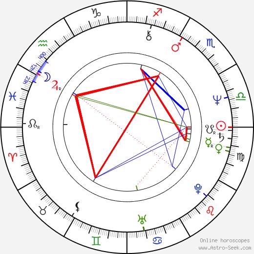 Ilona Grübel birth chart, Ilona Grübel astro natal horoscope, astrology