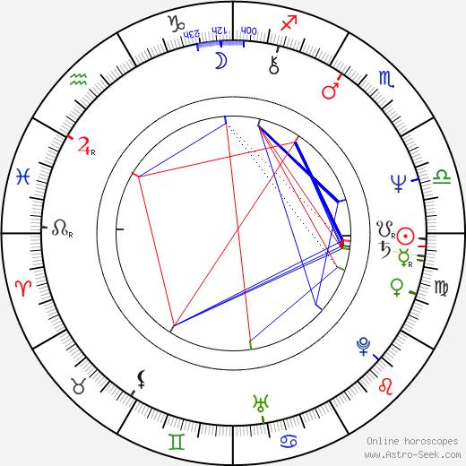 Jan Vaniš birth chart, Jan Vaniš astro natal horoscope, astrology
