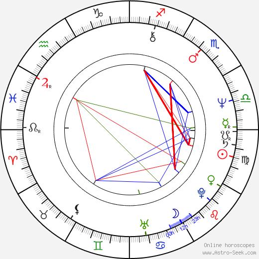 Jerzy Radziwilowicz astro natal birth chart, Jerzy Radziwilowicz horoscope, astrology